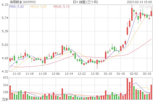 洛阳钼业603993股票目标价能到多少 现在可以买入吗[2019-12-25]