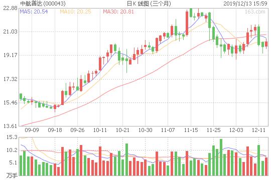 中航善达股票2020年目标价压力位为20.01元,支撑位为19.56元 000043技术均线分析多头行情中,目前处于回落整理阶段且下跌趋势有所减缓