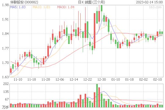 华联股份000882股票目标价能到多少 华联股份股票压力位是多少撑位是多少[2019-12-20]