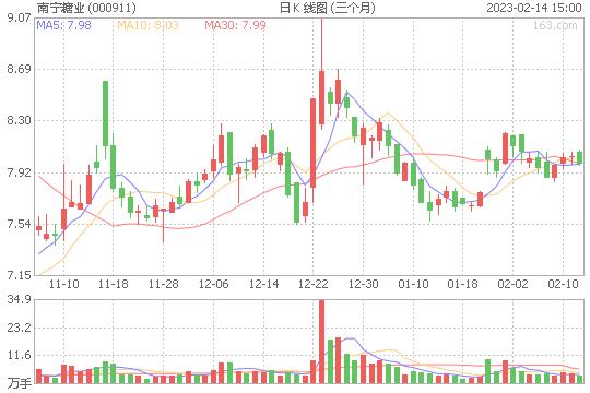 南宁糖业000911股票目标价能到多少 南宁糖业股票压力位是多少撑位是多少[2019-12-20]