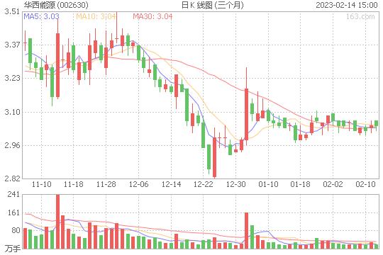 华西能源002630股票目标价能到多少 现在可以买入吗[2019-12-25]