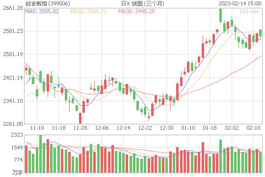 股指探底回升  沪指收跌0.59%