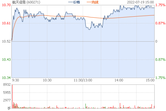 航天信息600271股票行情图