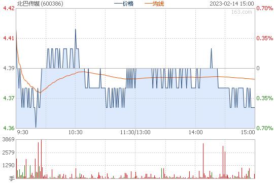 北巴传媒600386股票行情图