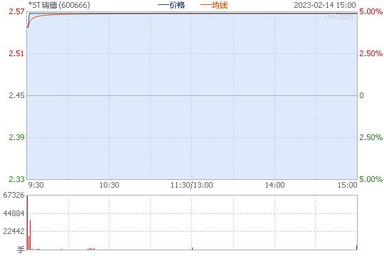 ST瑞德600666股票行情图