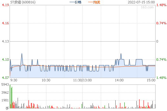 安信信托600816股票行情图