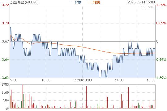 XD茂业商600828股票行情图