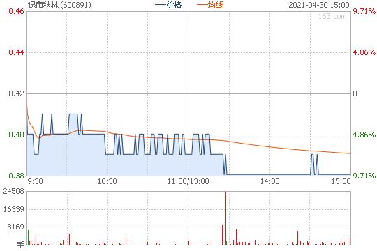 600891股票行情图