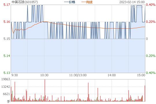中国石油股价逼近历史最低位 被指借道认购ETF