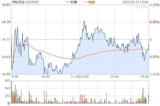 XD祥和实603500股票行情图
