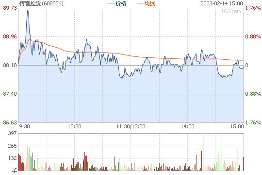 传音控股收涨64.44%报57.80元 市值达462亿元