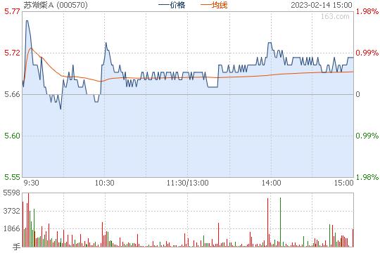000570股票行情图