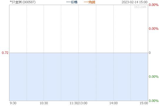 金洲慈航000587股票行情图