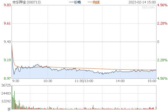股票开市时间