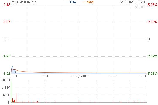 同洲电子002052股票行情图