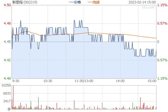 恒康医疗002219股票行情图