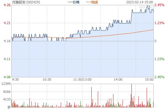 兆驰股份002429股票行情图