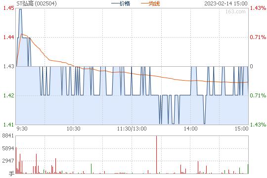 弘高创意002504股票行情图