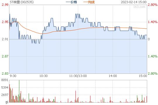 林州重机002535股票行情图