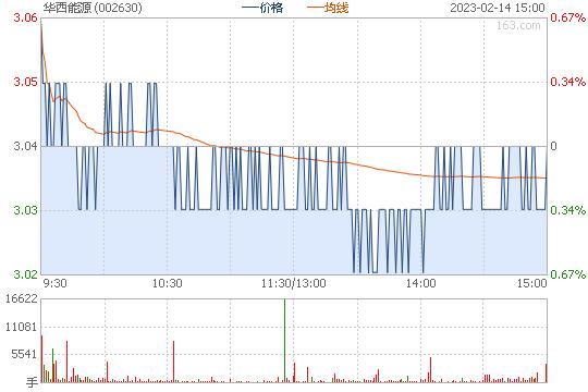 华西能源002630股票行情图