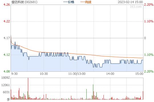 奋达科技002681股票行情图