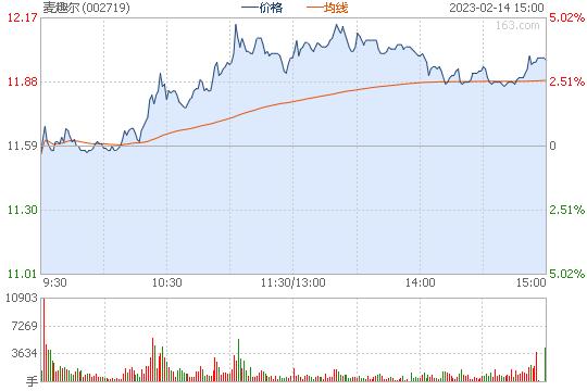 麦趣尔002719股票行情图