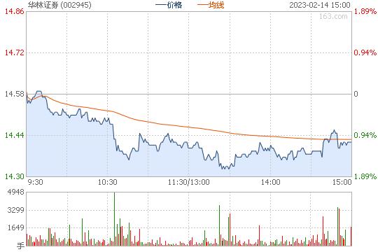 券商股走低 华林证券跌逾8% 东吴证券等跌逾2%