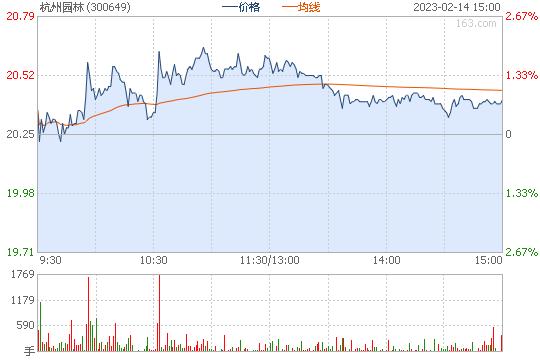 杭州园林300649股票行情图