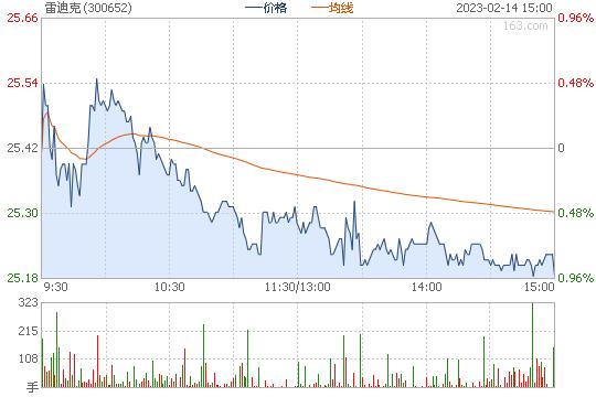 雷迪克300652股票行情图