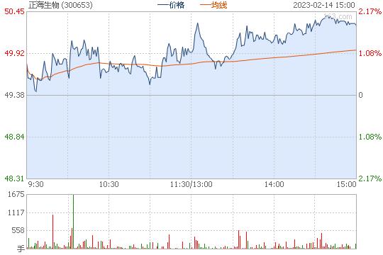 正海生物300653股票行情图