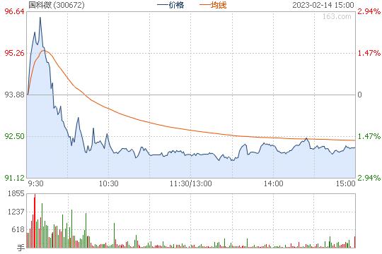 国科微300672股票行情图