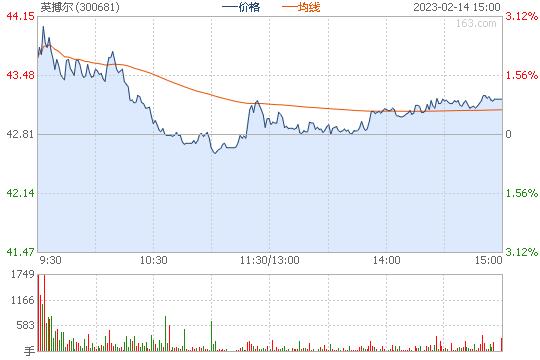 英搏尔300681股票行情图