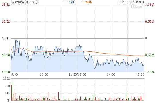 乐歌股份300729股票行情图