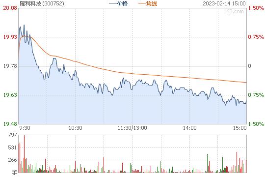 隆利科技300752股票行情图
