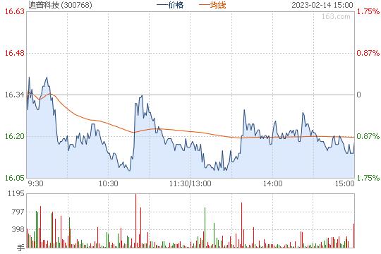 迪普科技300768股票行情图
